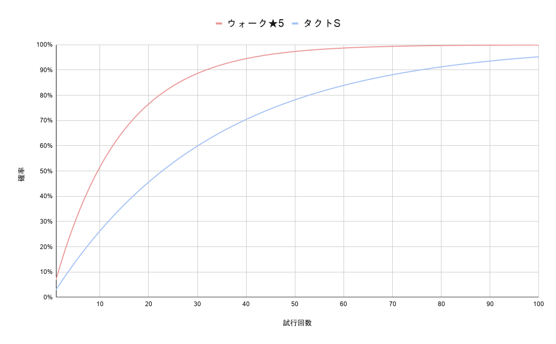 タクト 確率 ドラクエ ガチャ 【DQタクト】【ガチャ】このゲームの確率ってなんかおかしい時多いよな…〇〇説あるか??